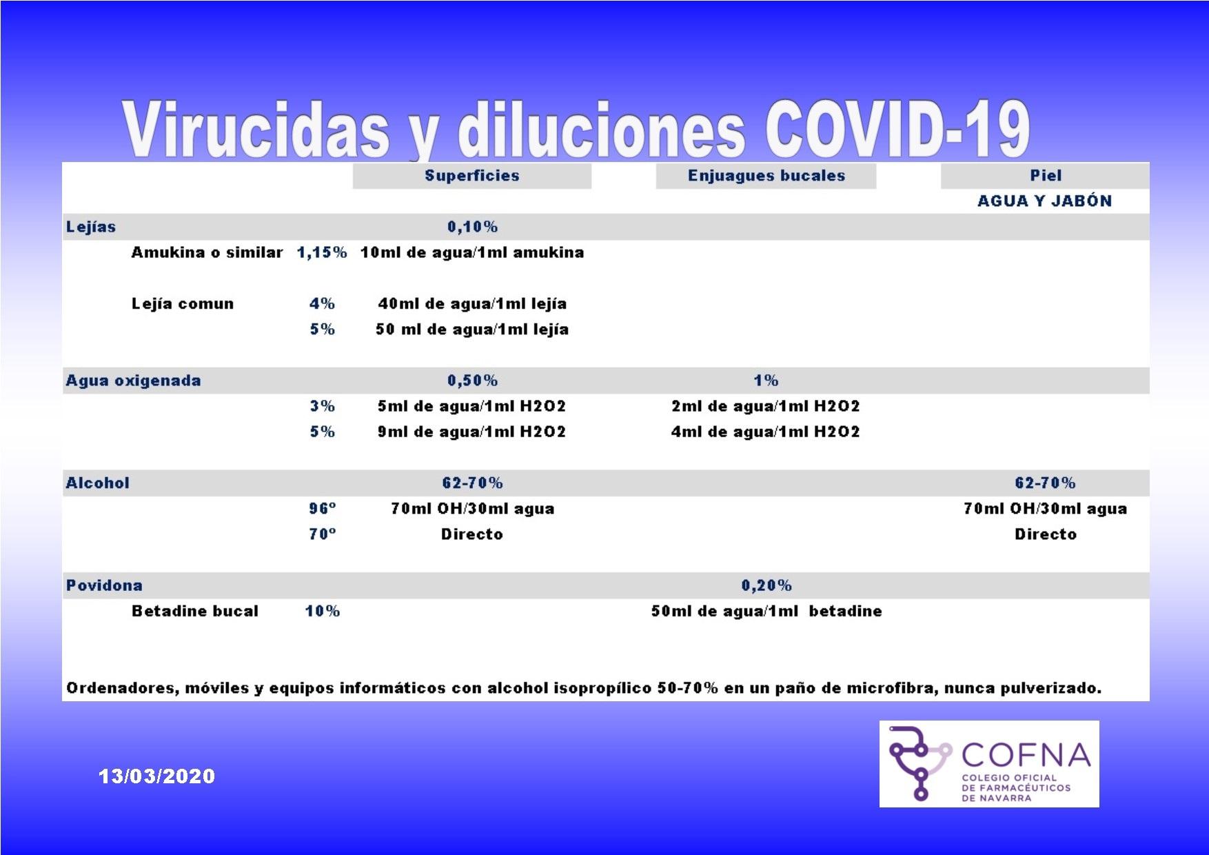 diluciones lejía, alcohol y agua oxigenada para coronavirus