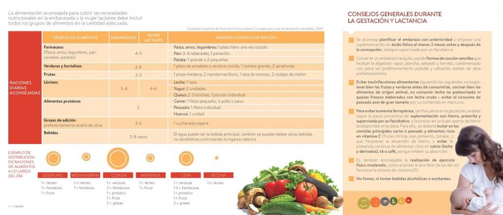 dieta para embarazadas pdf. Alimentación en el embarazo